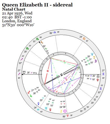 Sidereal Zodiac The Adventurous Astrologer
