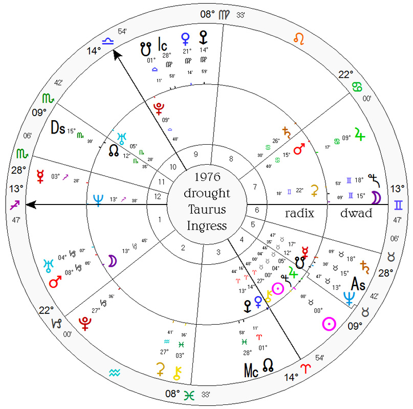 Weather Forecasting - The Adventurous Astrologer